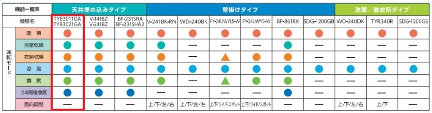 TYB3011_3021GA_比較表