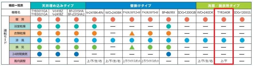 TYR340R_比較表