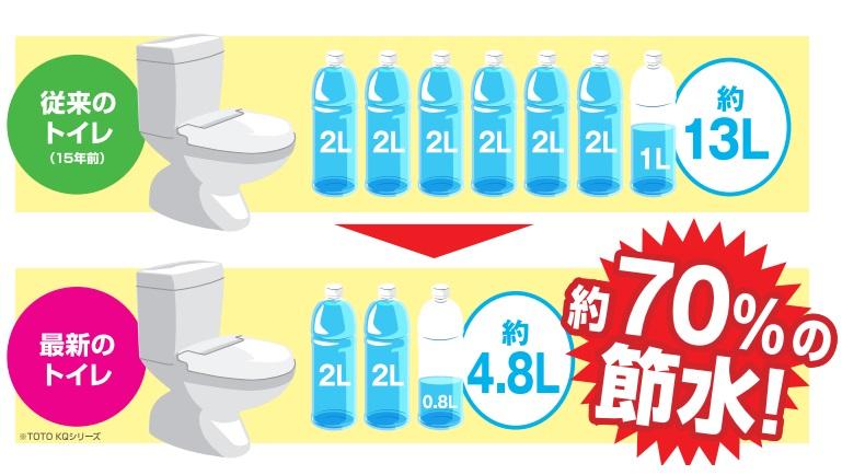 最新のトイレは超節水