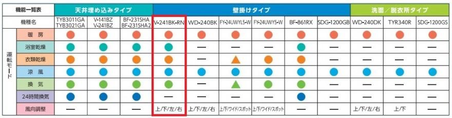 V-241BK-RN_比較表