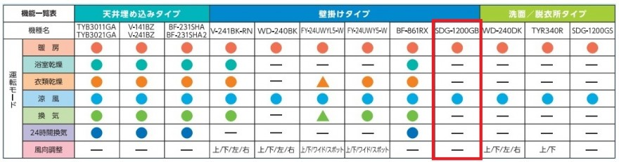 SDG-1200GB_比較表
