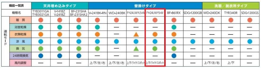 FY-24UWY5-W_比較表