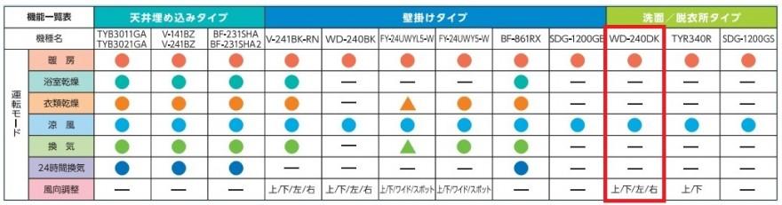WD-240DK_比較表