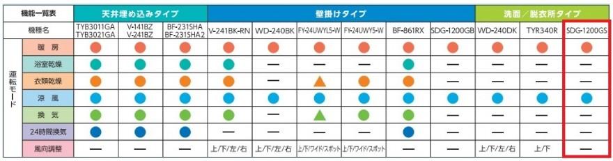 SDG-1200GS_比較表