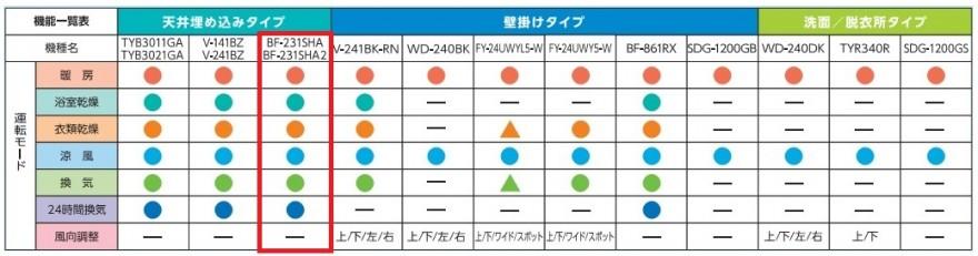 BF231_比較表