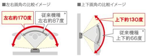 広い範囲を映せる広角レンズ