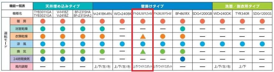 FY-24UWYL5_比較表
