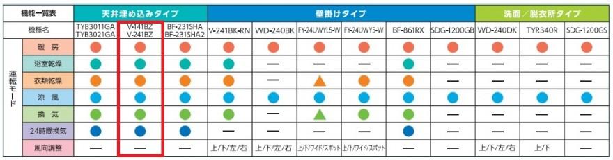 V-141_241BZ 比較表